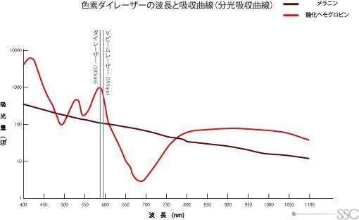色素大レーザーの波長と強度